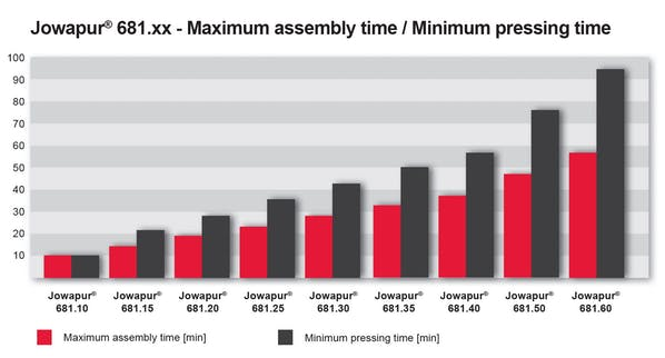 assembly time pressing time table