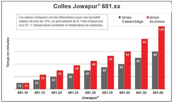 Colles Jowapur Comparison